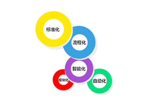 LED<a href=http://www.558led.com/toumingping/ target=_blank class=infotextkey>透明屏</a>标准化流程